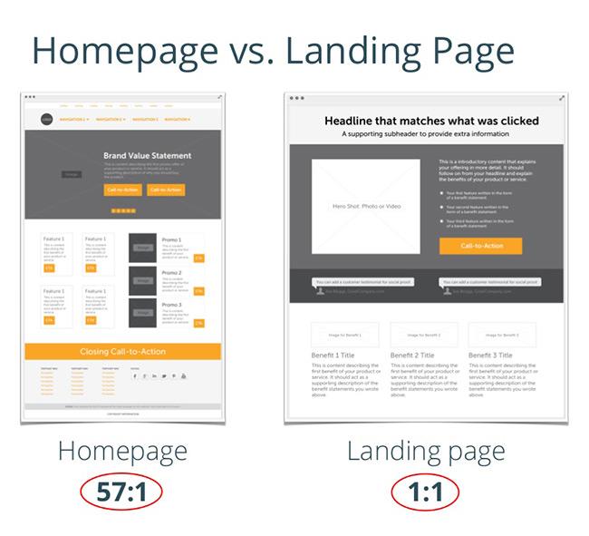 Landing page còn ưu việt hơn home page ở chỗ nó cho phép các marketer tiến hành A/B test và sửa đổi hiển thị quảng cáo dễ dàng hơn; trong khi đó home page lại khiến người truy cập bị lạc vào một mớ quá nhiều thông tin chi tiết mà họ chưa cần.