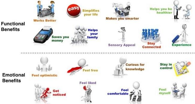 Lợi ích lý tính và lợi ích cảm tính của thương hiệu (P.2)