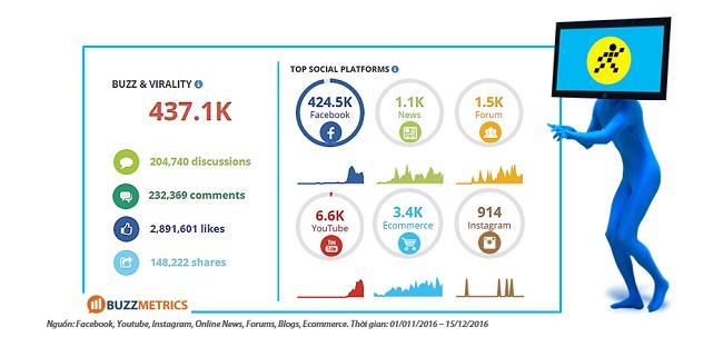 Khác biệt giữa tạo chiến dịch quảng cáo Facebook và chạy quảng cáo bài đăng Facebook