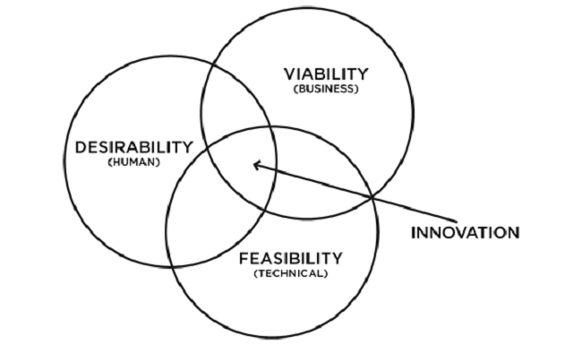 Hiểu về Tư duy thiết kế