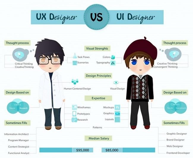 UX/UI Design – Những khác biệt dưới góc nhìn chuyên gia Hoàng Nguyễn