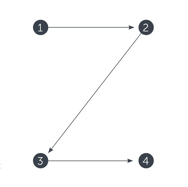 Những điều cần biết về thiết kế Header cho Website