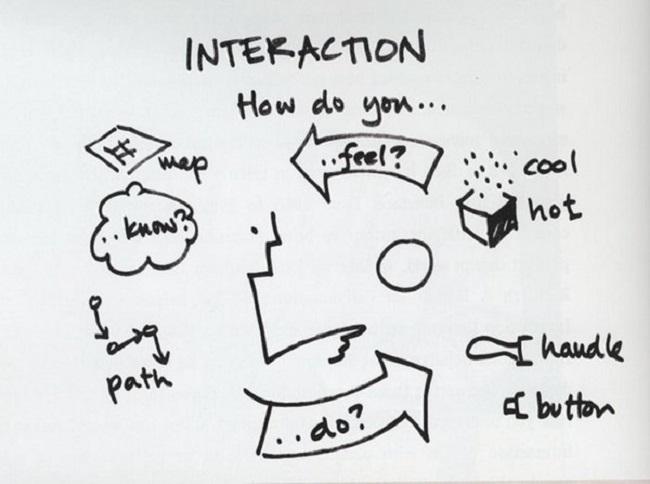 Bạn biết gì về các vị trí trong quy trình UX?