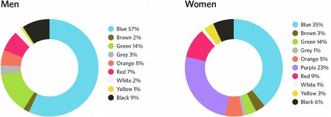 Vai trò của màu xanh trong UI Design