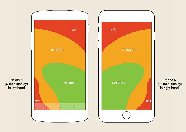 Bật mí 5 bí kíp nhỏ làm nên thay đổi to trong thiết kế UX trên Mobile Apps